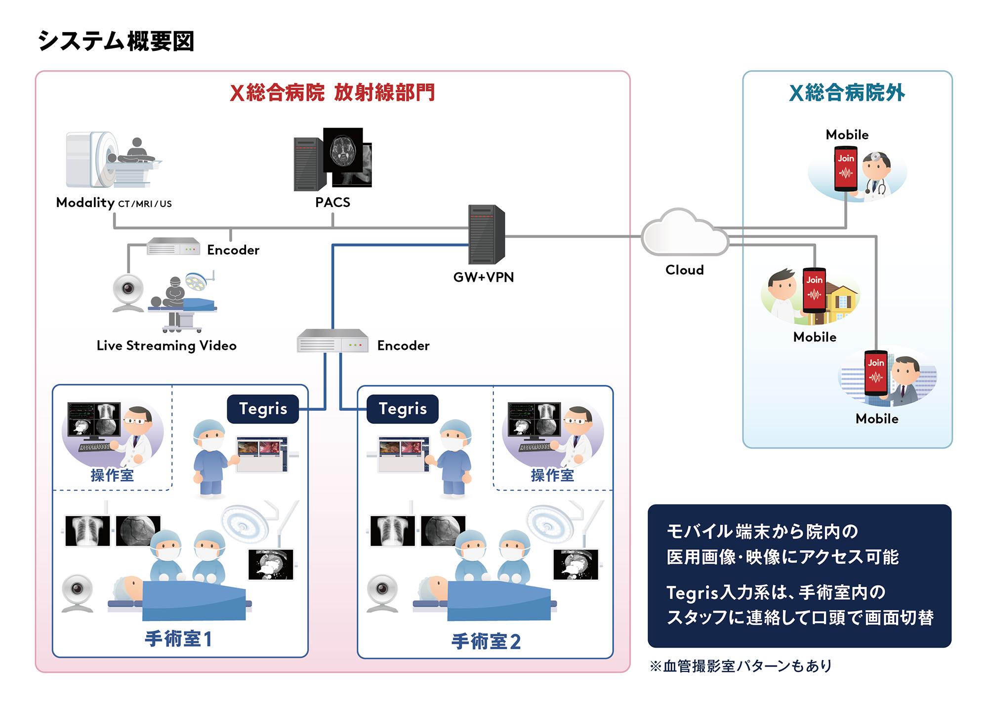 Join と Tegris のシステム概要図
